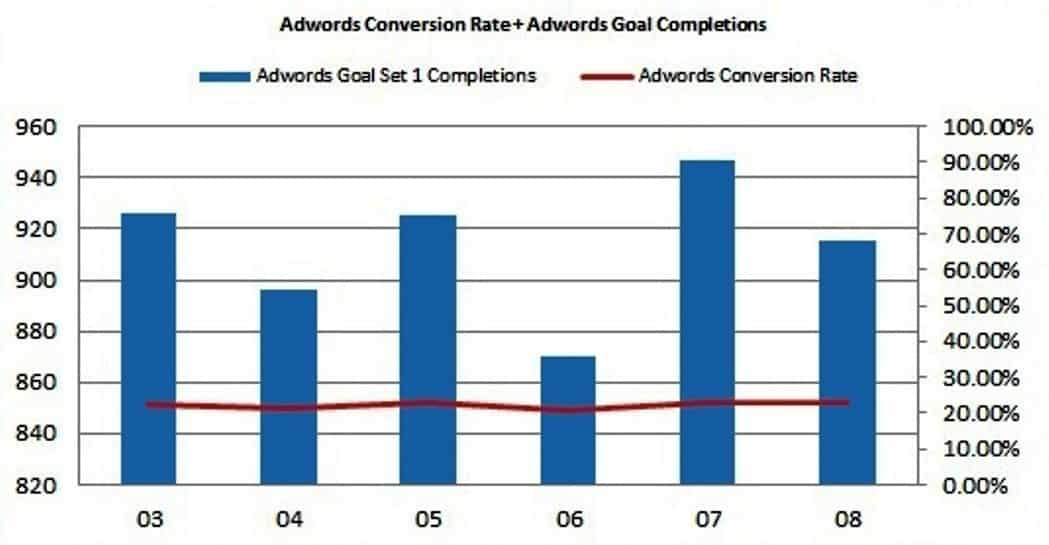AdWords Click-Through Rate